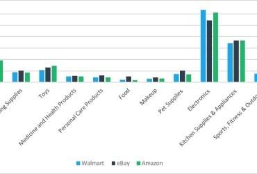 Walmart vs. eBay vs. Amazon Prices: Which Site Is Cheapest?