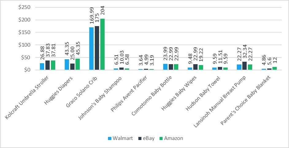 Prices of Baby Supplies on Walmart, eBay and Amazon, showing Walmart as the Cheapest and Amazon as the Most Expensive