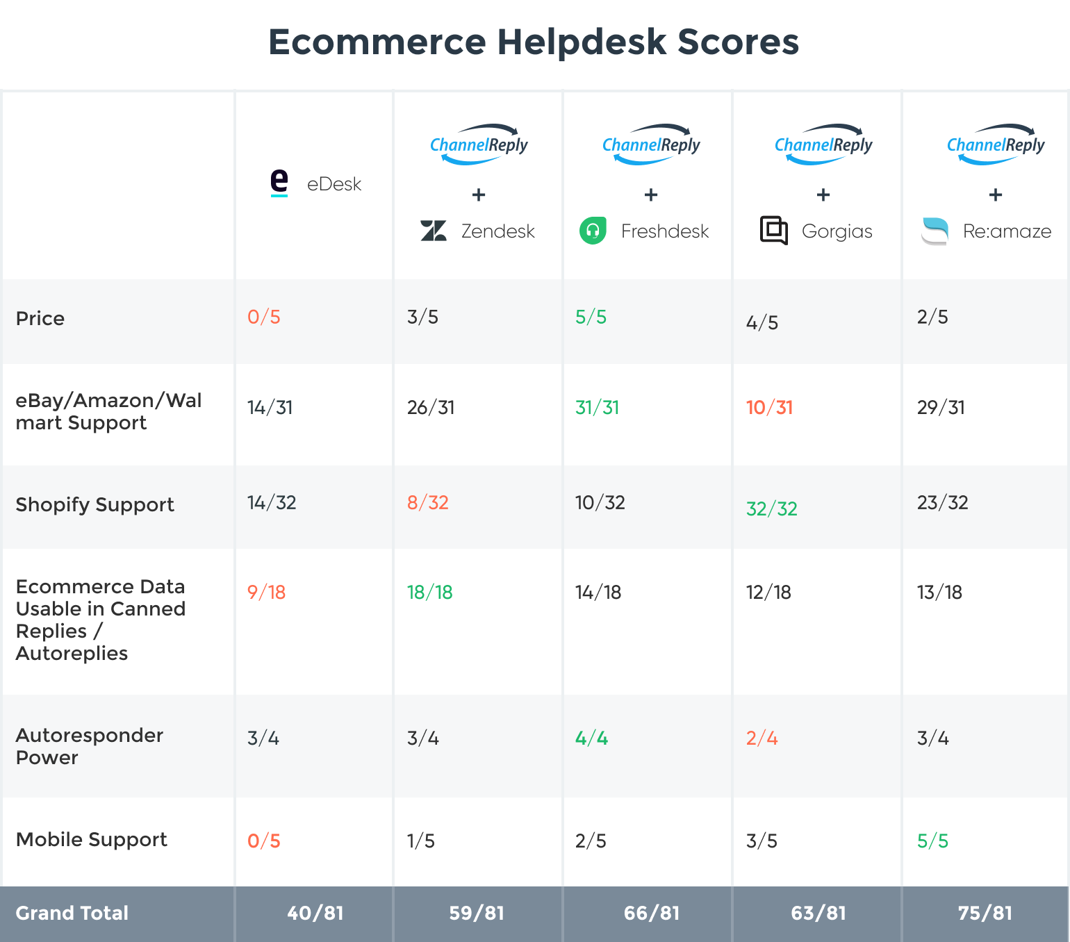 eDesk Alternatives Comparison Chart: Zendesk, Freshdesk, Gorgias, and Re:amaze