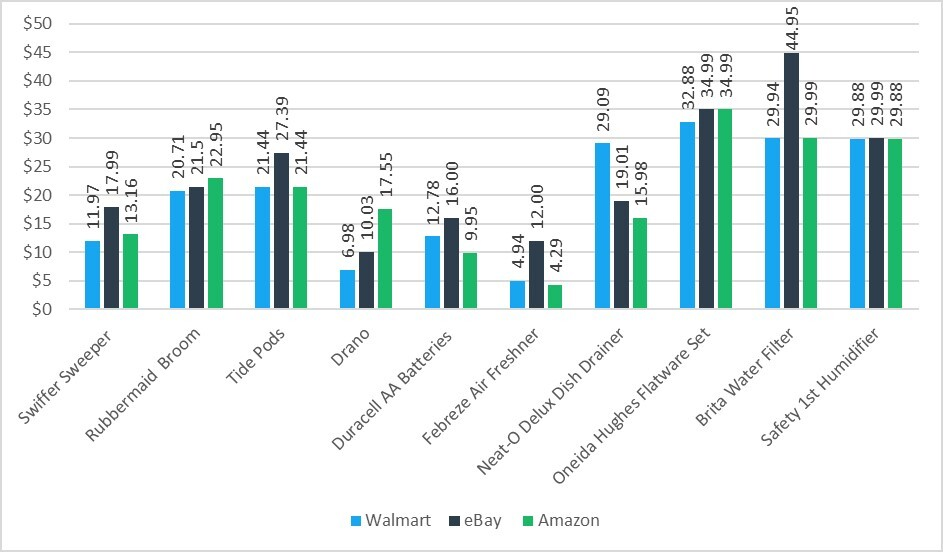 Chart Showing Prices of Household and Cleaning Supplies on Major Ecommerce Marketplaces, with Amazon as the Most Affordable