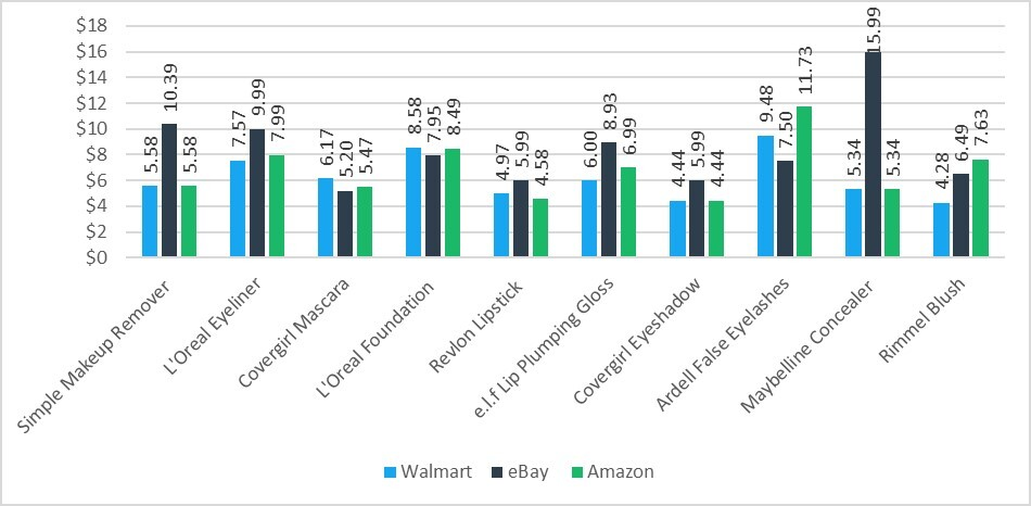 Price Chart Showing that Walmart Has the Best Prices for Makeup Online