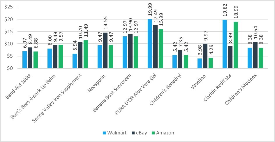 Price Chart Showing eBay as the Most Expensive Website for Medicine and Healthcare and Walmart as the Best Priced