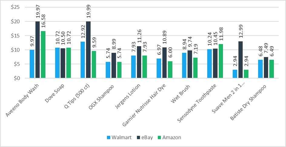 Price Chart Showing eBay as the Most Expensive Website for Personal Care Products and Walmart as the Best Priced