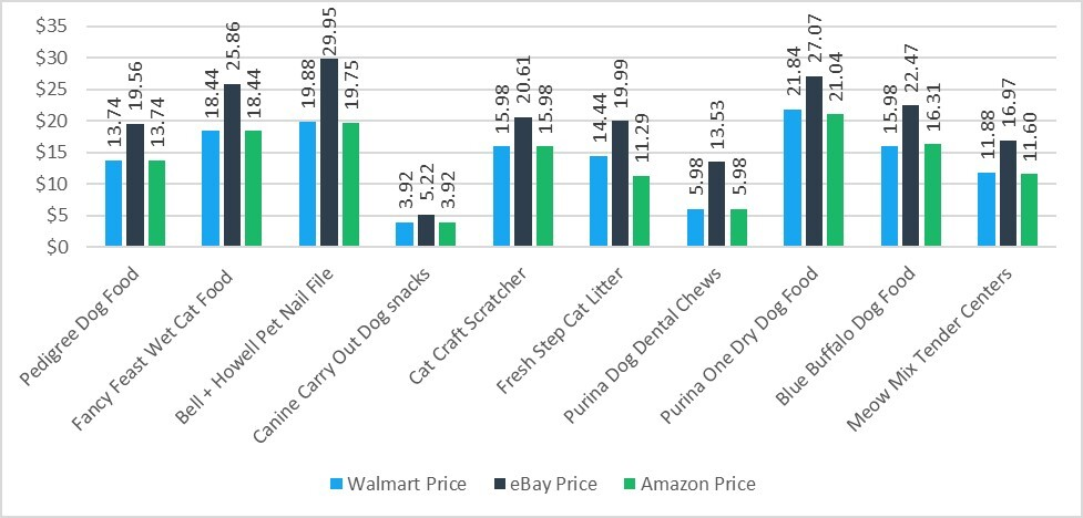 Comparison of Pet Supply Prices on Walmart, eBay and Amazon showing Amazon as the Most Affordable