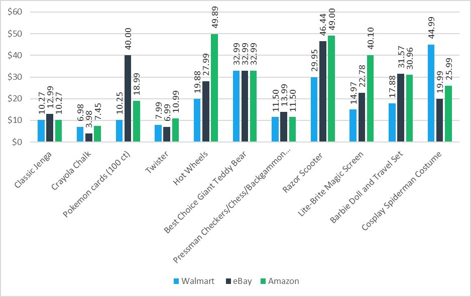 Chart of Online Toy Prices Showing Amazon as the Most Expensive and Walmart as the Most Affordable Place to Buy Toys Online