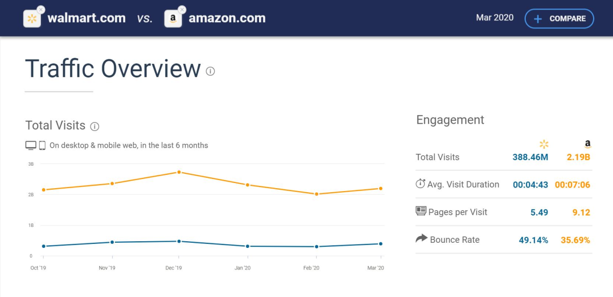 Differences in Buyer Traffic for Selling on Walmart vs. Amazon