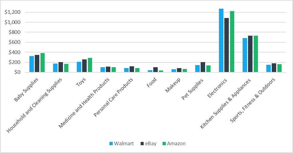 Walmart vs. eBay vs. Amazon Price Comparison Chart Showing Total Combined Prices of 10 Different Identical Items per Category in 11 Categories