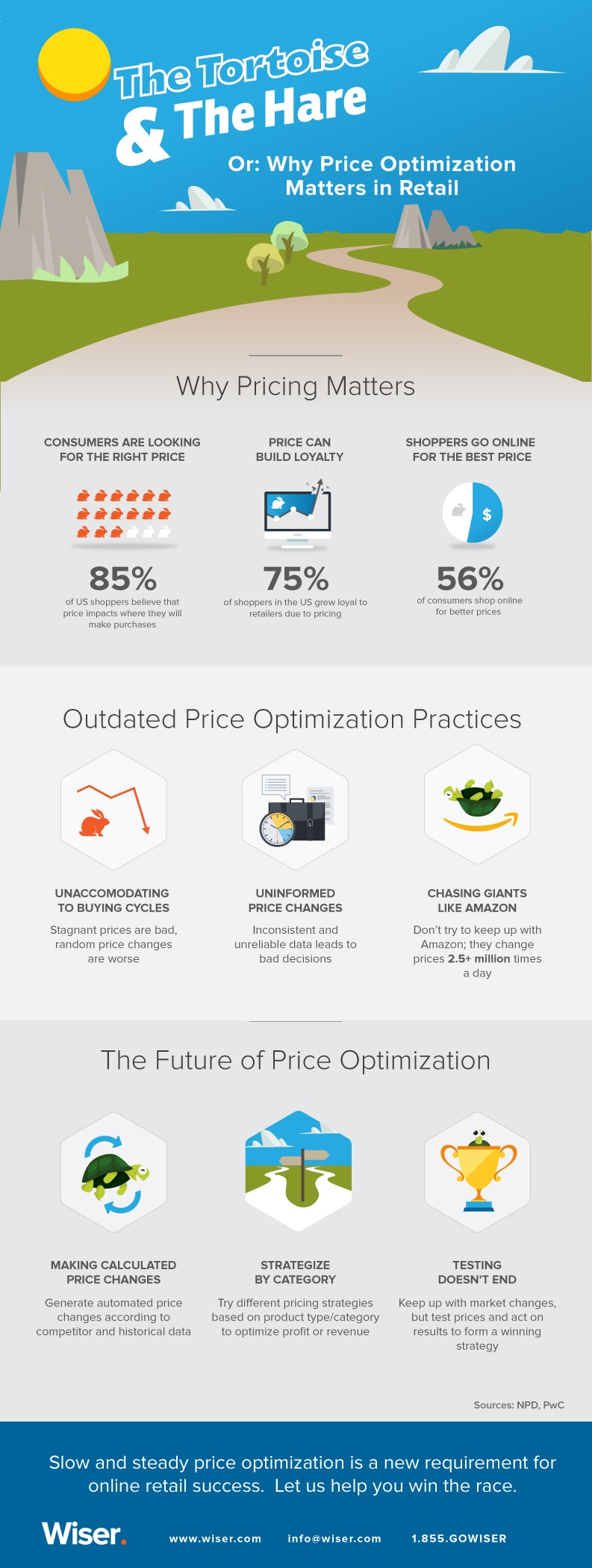 Why Price Optimization Matters in Retail