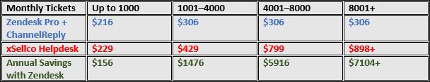 Zendesk Professional vs. xSellco Pricing