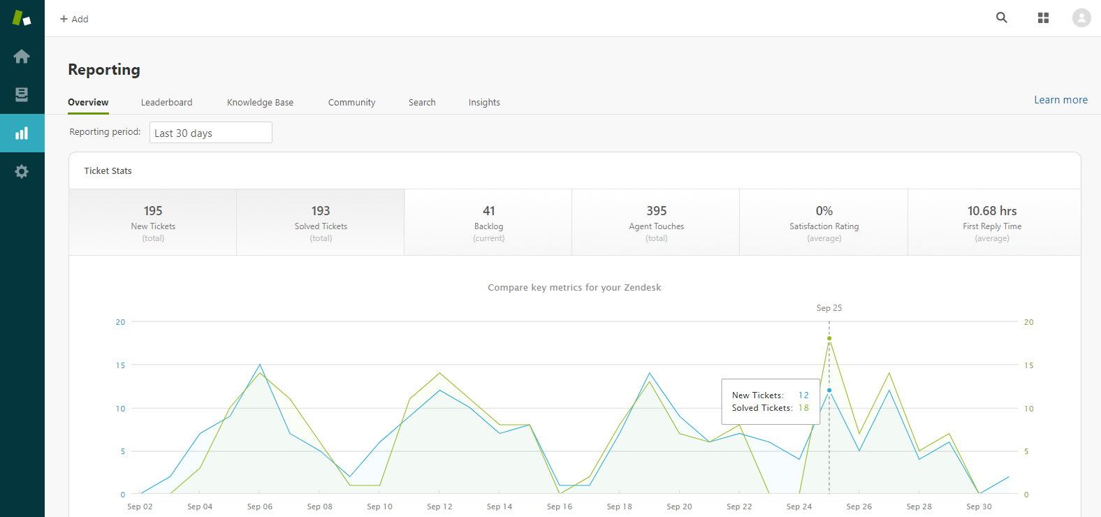 Zendesk Reporting Overview Dashboard