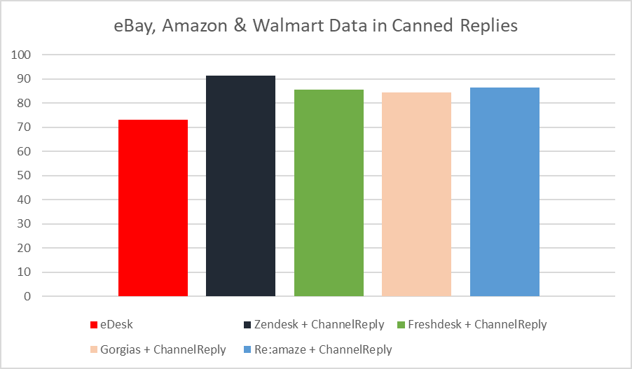 Amount of eBay, Amazon & Walmart Data Usable in Canned Replies in eDesk vs. ChannelReply