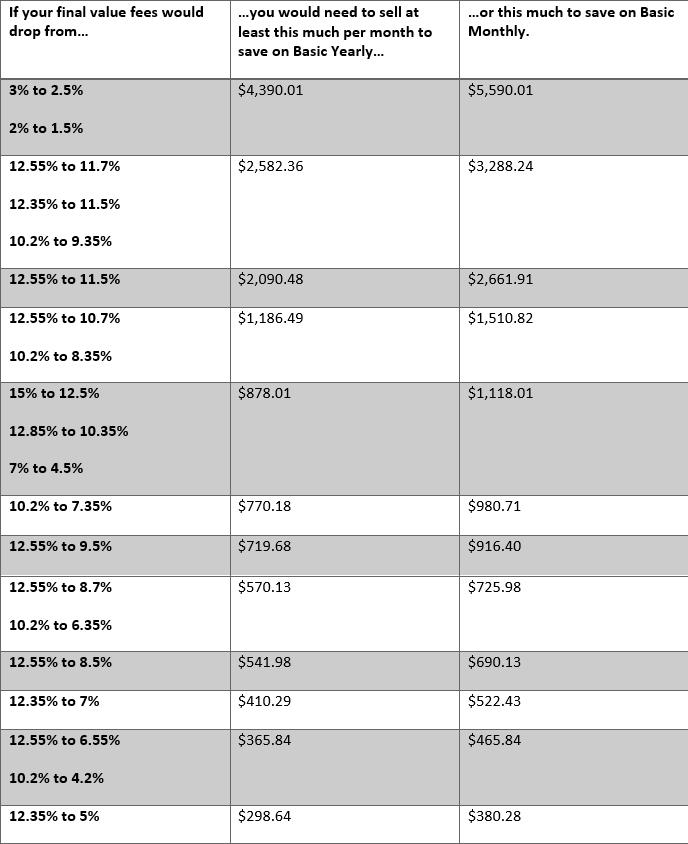 eBay Store Fees vs. No Store