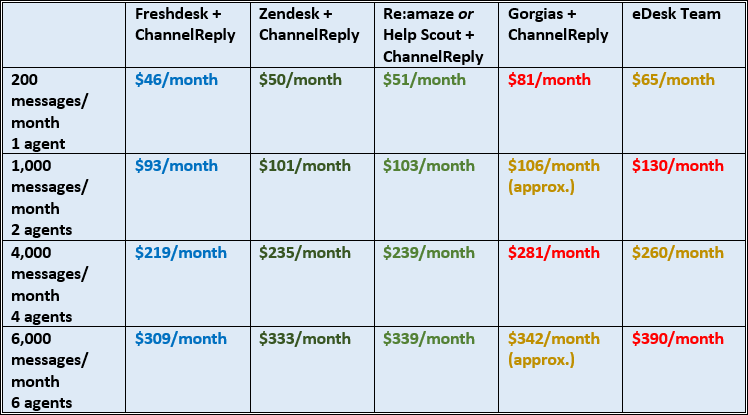 xSellco eDesk vs. ChannelReply Pricing